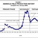 SeminoleFieldProductionHistory