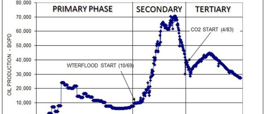 Seminole Field Oil Recovery